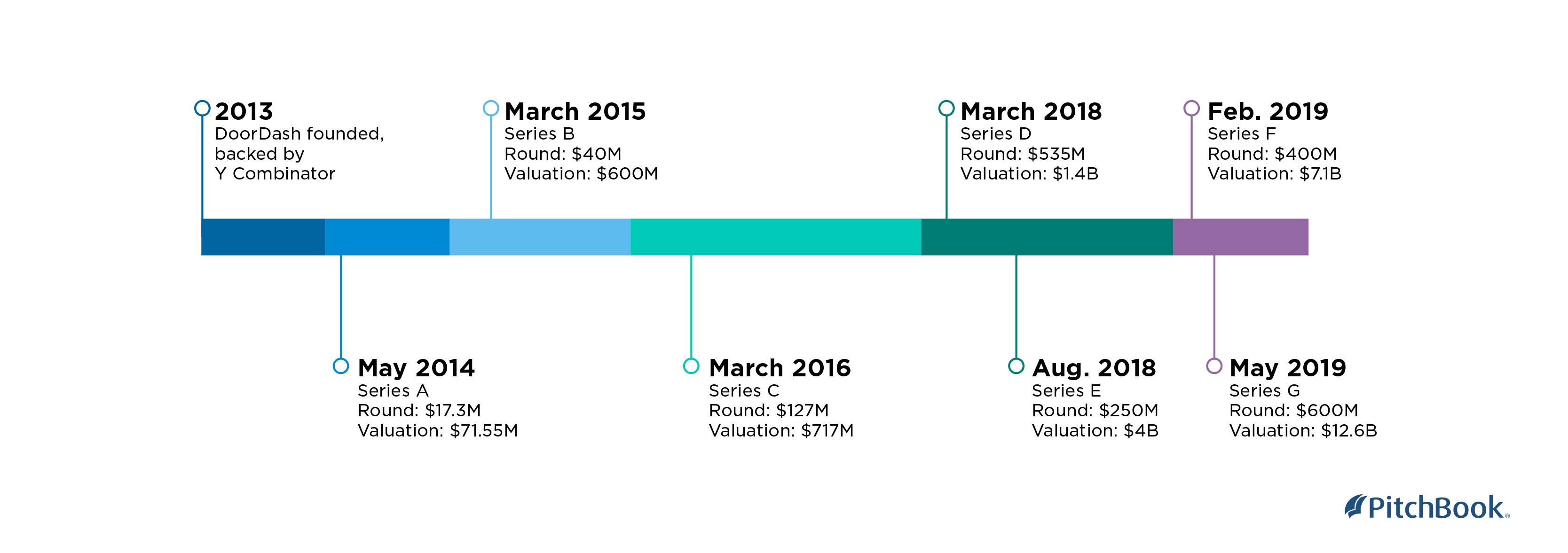 DoorDash picks up $600M Series G as valuation soars | PitchBook