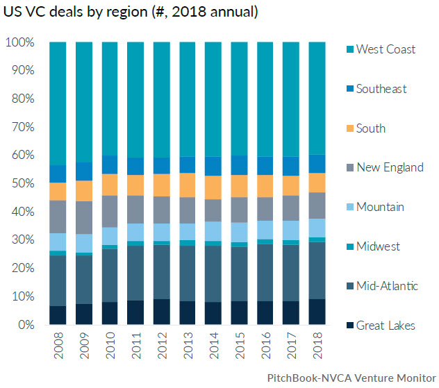 18 charts to illustrate US VC in 2018   PitchBook