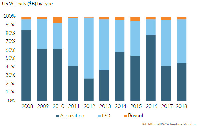 18 charts to illustrate US VC in 2018 | PitchBook