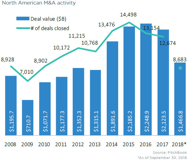 Image result for images of us M&A volume since 2009