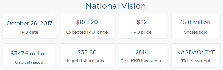 A Year Of Ipos With Kkr Pitchbook
