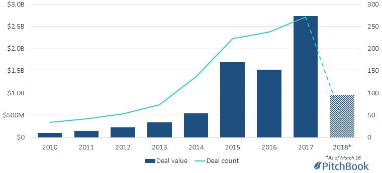 M&A flashback: Amazon announces $775M Kiva Systems