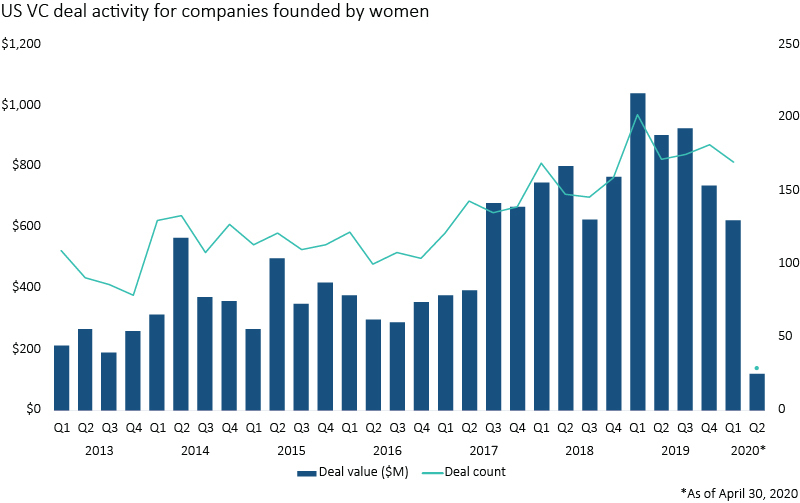 VC deals with startups founded exclusively by women