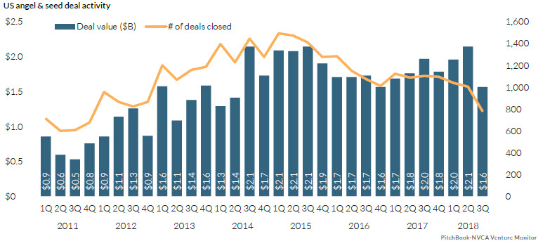 The state of US venture capital in 15 charts | PitchBook