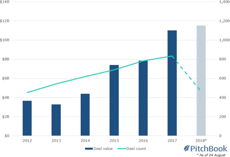 Is VC's insatiable appetite for biotech sustainable? | PitchBook