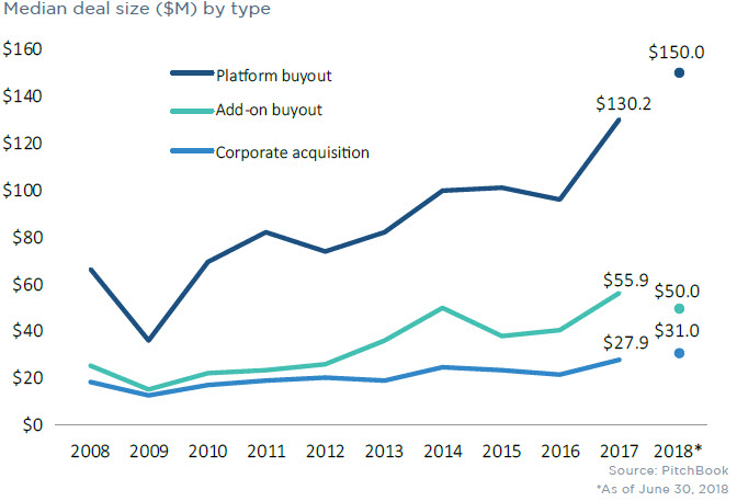 10 charts illustrating M&A activity in 2Q 2018 | PitchBook
