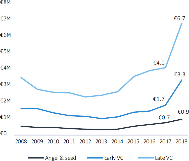 European VC trends in 9 charts