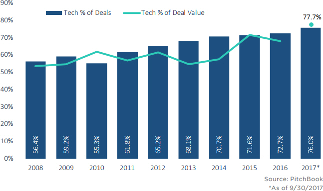 The state of VC in Europe and Israel in 11 charts | PitchBook