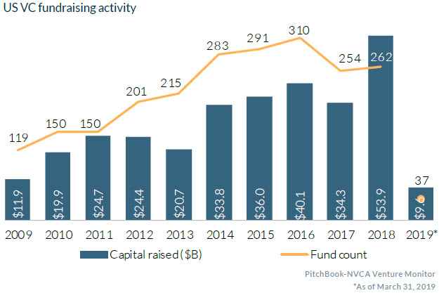 15 charts that show US VC could break multiple records in