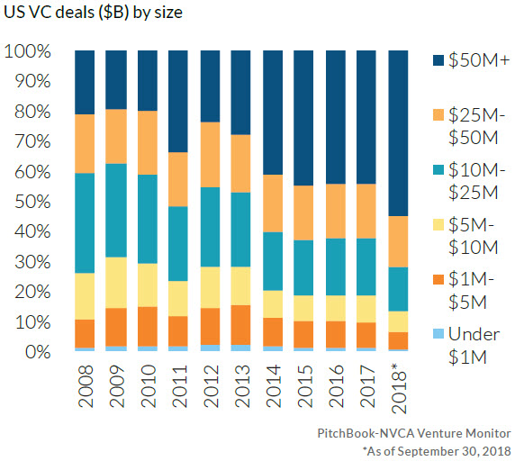 The state of US venture capital in 15 charts   PitchBook