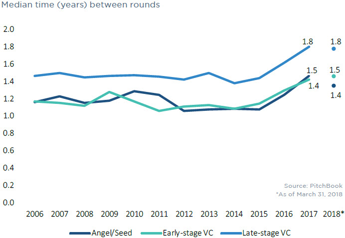 VC valuation trends in 7 charts | PitchBook