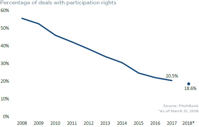 VC valuation trends in 7 charts   PitchBook