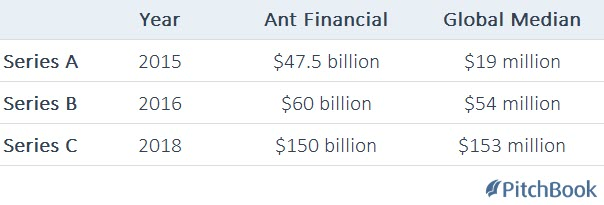 Comparing Ant Financial's $14B Series C to the global median
