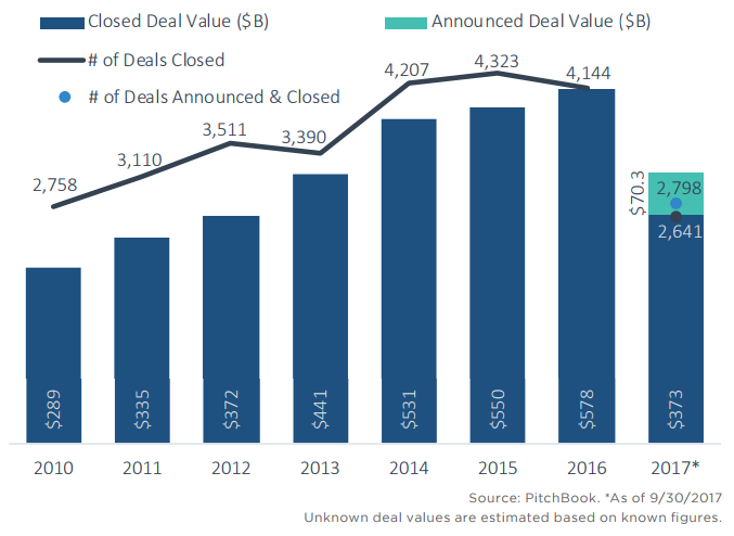 Image result for images of us M&A deals by dollar value