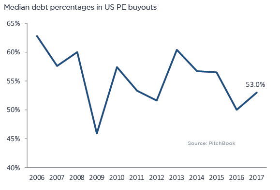 Detailing the US PE industry in 12 charts | PitchBook
