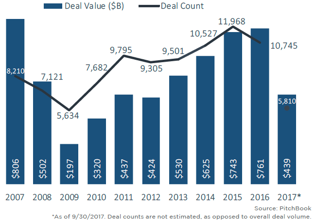 The state of play for M&A in 12 charts | PitchBook