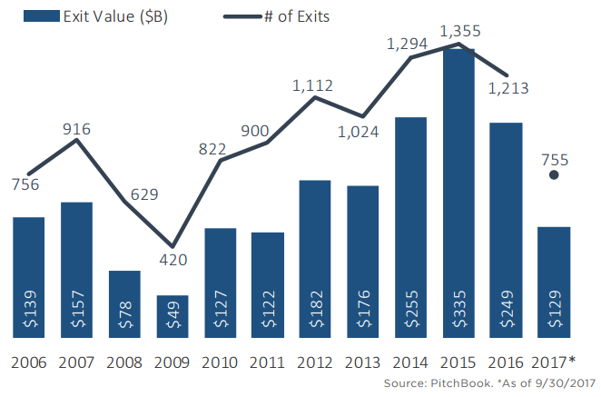 The state of the US PE industry in 13 charts | PitchBook