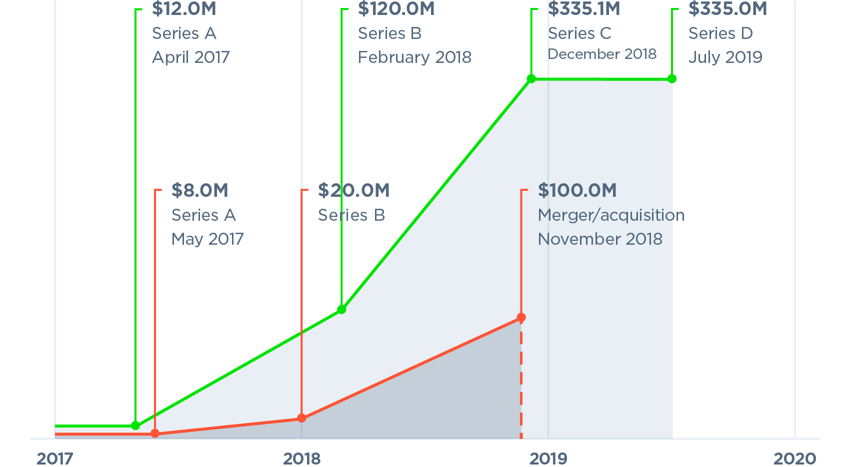 Median early-stage valuation step-ups will hit 2 0x in 2019 | PitchBook