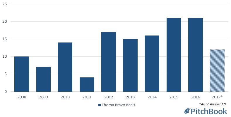 Thoma Bravo Acquires Continuum, A Leading Remote ...