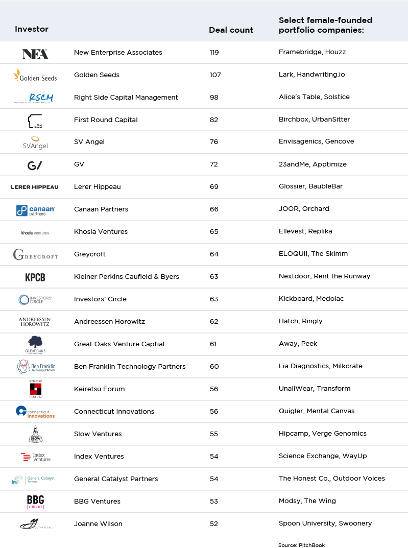 22 VC firms investing in female-founded companies | PitchBook