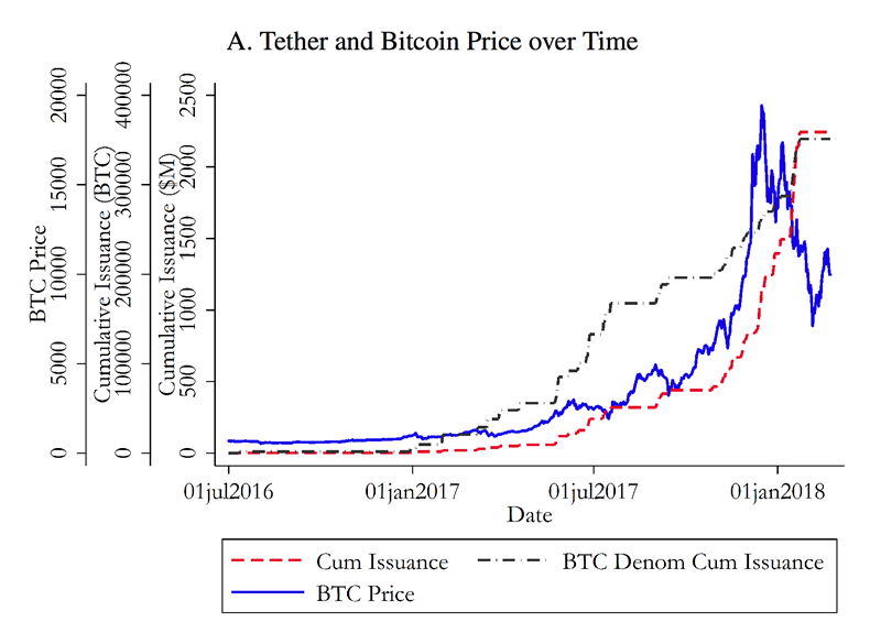 Was bitcoin's rise built on a lie? | PitchBook