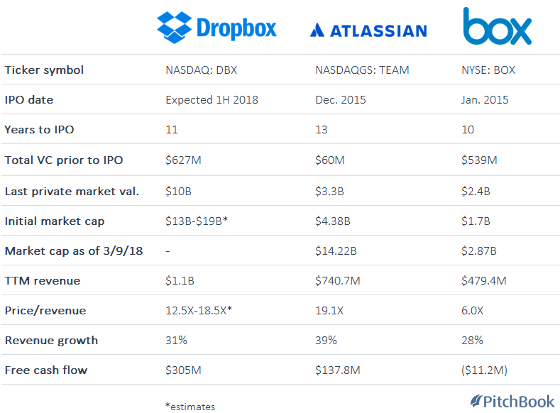 Why Dropbox could be valued at up to $19B when it goes