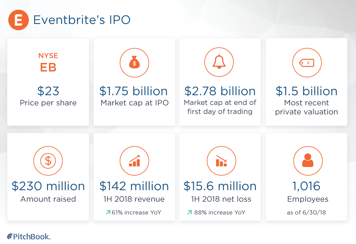 These Are The Big Winners From The Eventbrite Ipo Pitchbook