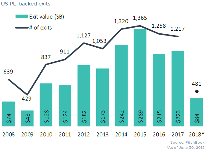 The US PE industry in 11 charts | PitchBook