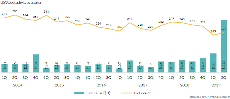 21 charts showing current trends in US venture capital