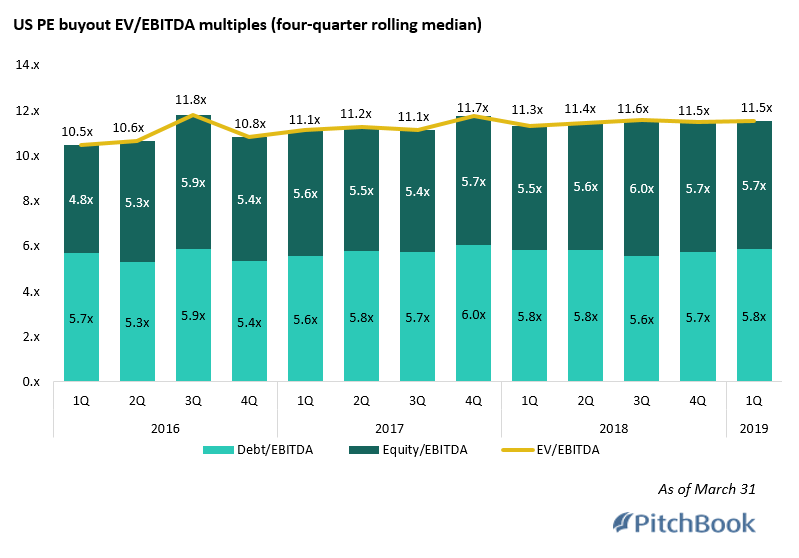 US buyout multiples: Steady as they go? | PitchBook