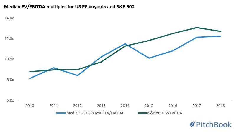 PE's lack of liquidity comes into focus as public, private markets