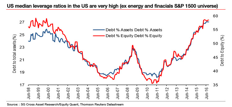 U.S. Leverage Ratios