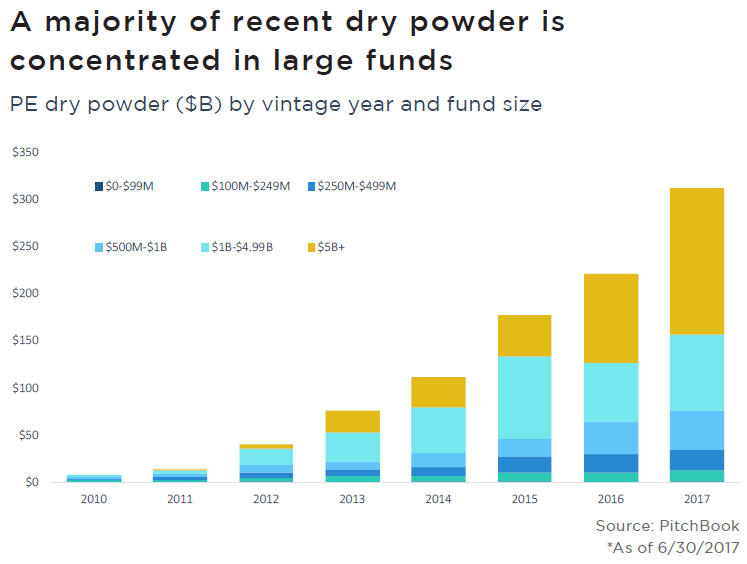 The Trillion Dollar Question What Does Record Dry Powder Mean For