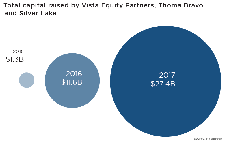 Meet three tech titans helping lead PE's fundraising boom | PitchBook