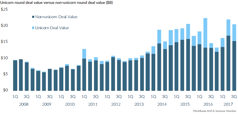 16 charts showing current trends in US venture capital