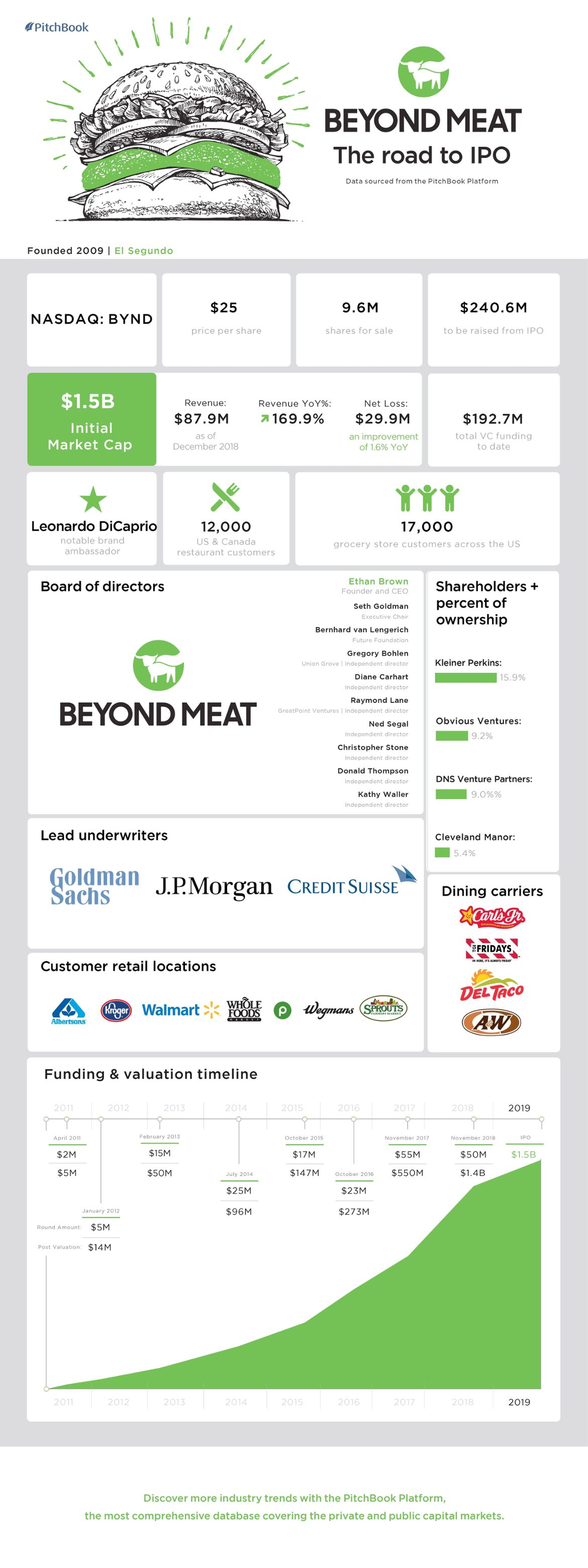 Big, juicy and vegan: The story behind Beyond Meat's explosive IPO [datagraphic]