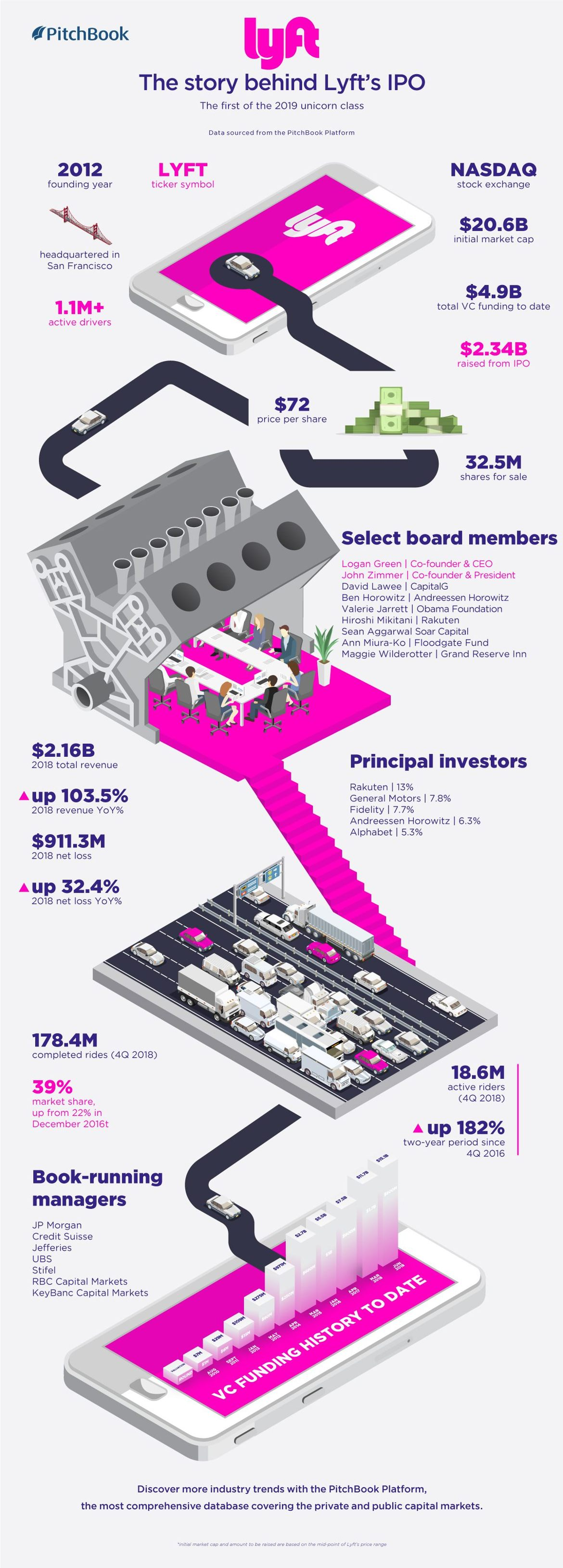 A look at Lyft's ride from founding to IPO [datagraphic]