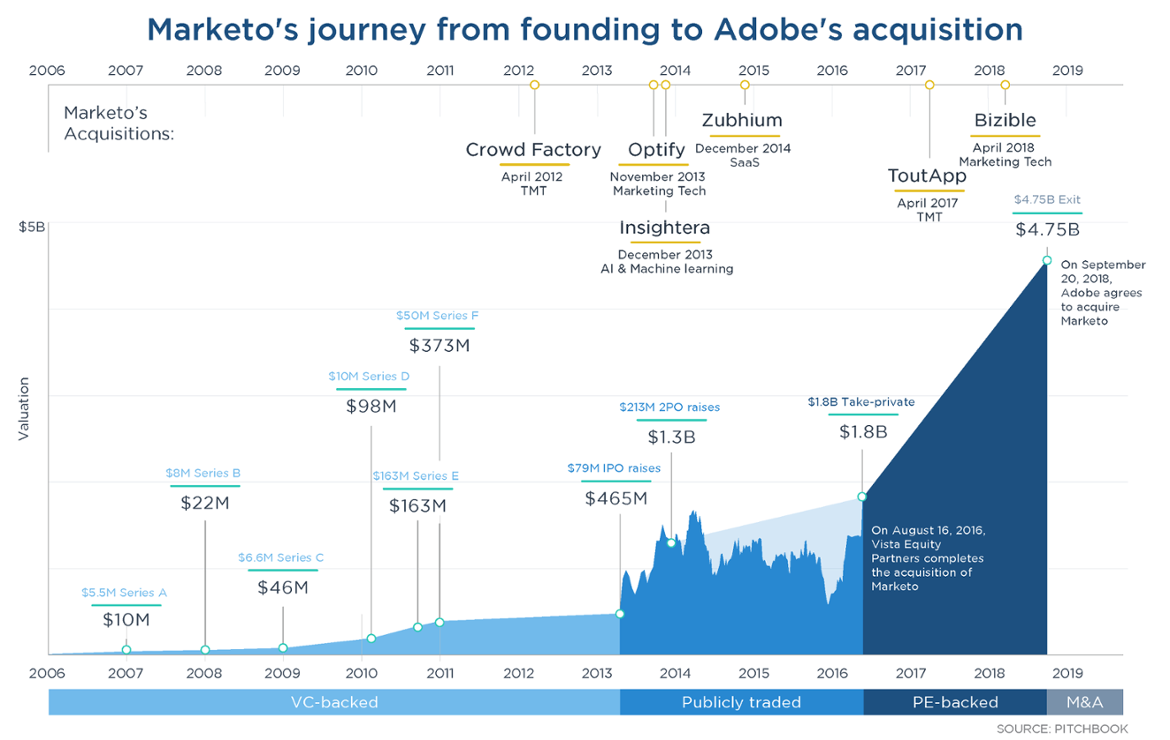 Charting Marketo's journey from private to public