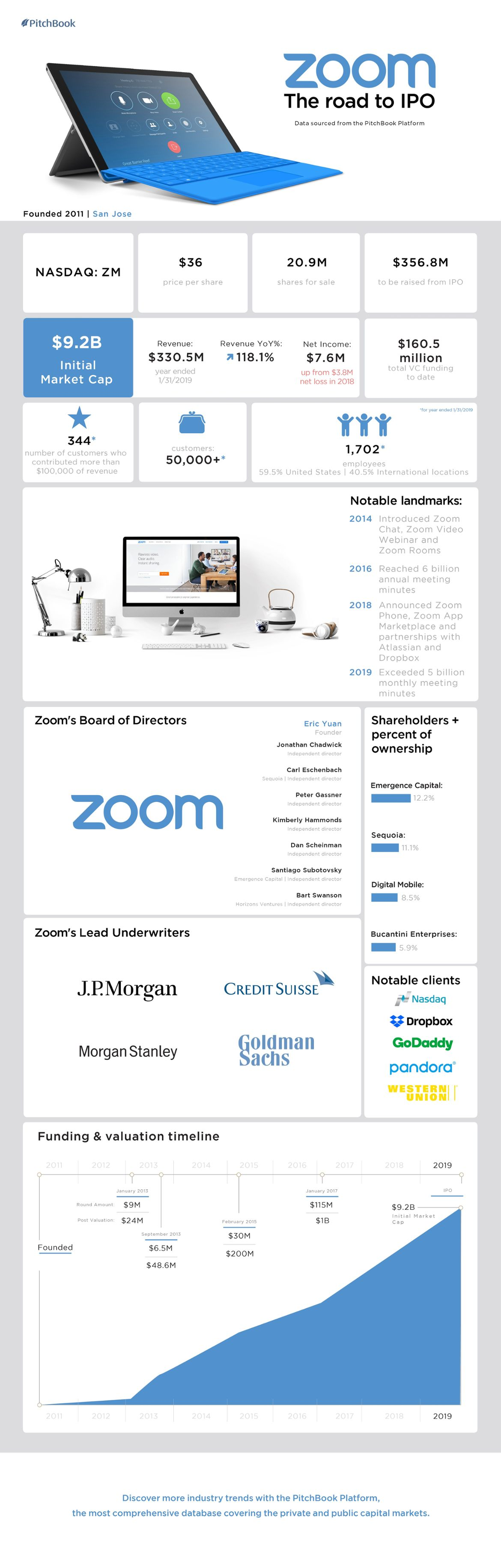 Zoom's valuation jumps 9x in overlooked IPO [datagraphic]