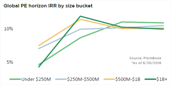 On a long horizon, returns converge for PE funds of all sizes