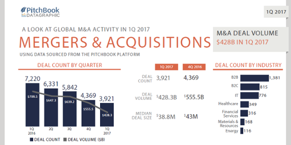 A visual summary of M&A activity in 1Q 2017 [datagraphic]