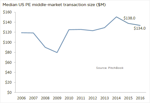 Transaction sizes suggest relative US middle-market popularity for PE