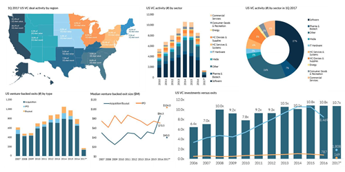 What the current US venture industry looks like in 24 charts