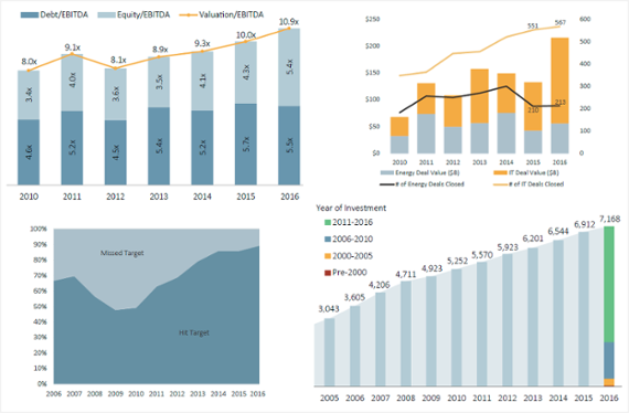 The current state of US private equity in 7 charts