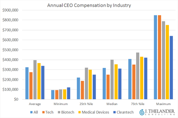 CEO compensation snapshot: Tech, biotech, cleantech and more