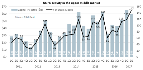 US PE middle market shows few signs of slowing