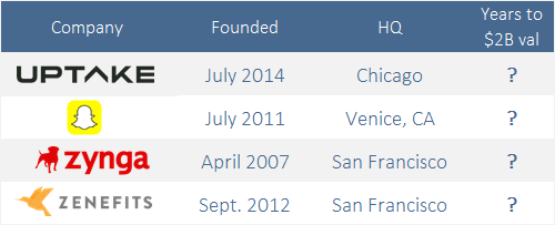 The 11 fastest US startups to a $2B valuation