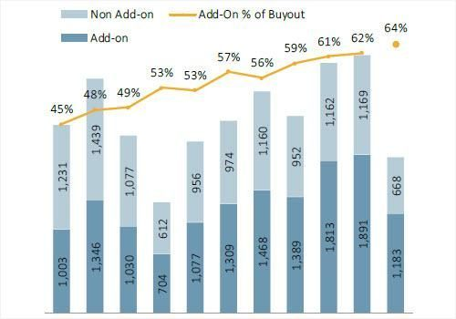 Add-ons retain commanding share of US buyout activity