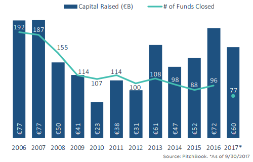 The state of European private equity in 11 charts