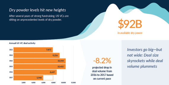 VC investment: On pace to reach decade high this year [datagraphic]
